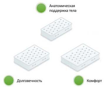 Комфортный марас Кишинев; долговечность матраса; анатомическая поддерка тела;